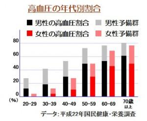 高血圧の年代別割合表