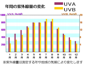 年間の紫外線量の変化 グラフ